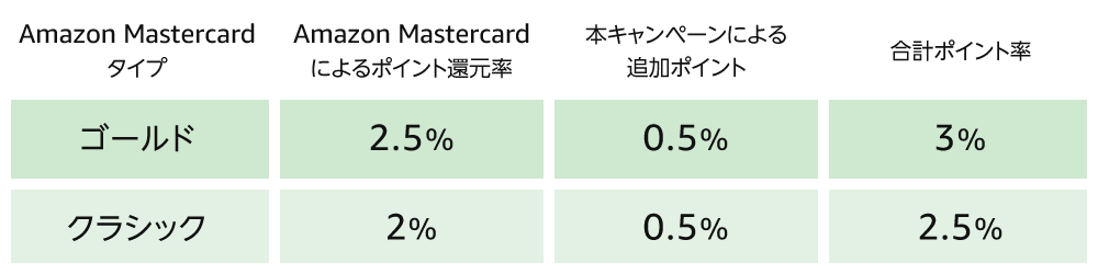 Amazonマスターカード(クラシック・ゴールド)を使った場合には、還元率が下記の通りアップ